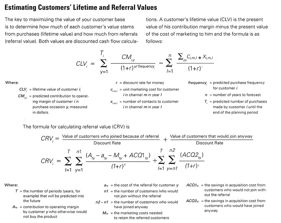 Harvard Business Review formula