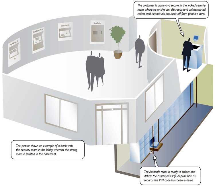 Diagram of robotic safety deposit boxes