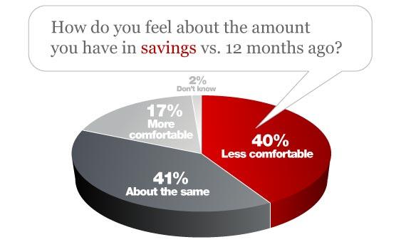 Bankrate Financial Security Index - Savings Comfort
