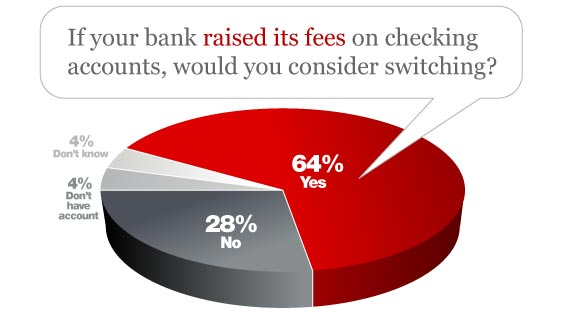 Bankrate Financail Security Index - Switching Over New Checking Fees