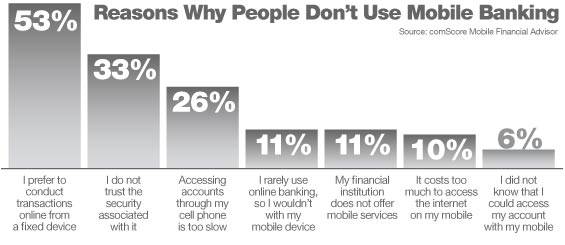 comScore Reasons Why People Don't Use Mobile Banking