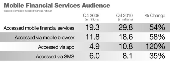 comScore Size of Mobile Banking Audience