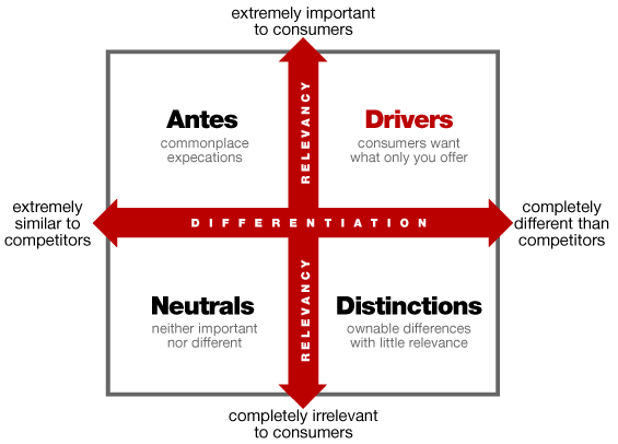 https://thefinancialbrand.com/wp-content/uploads/2011/05/antes_drivers_grid.png