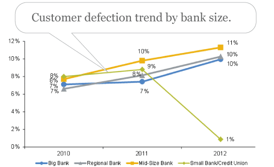 A Smarter Way to Reduce Customer Defections