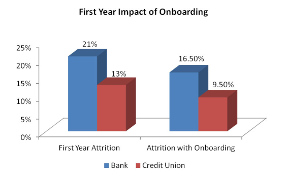 Source: Harland Clarke Marketing Services Industry Database, 2012