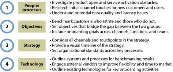 Forrester Research POST Methodology, 2012