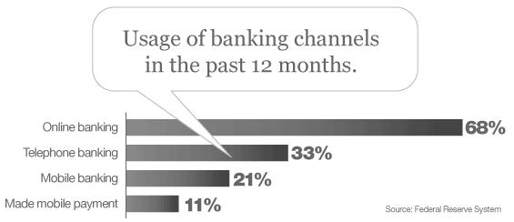 Alternate banking channels