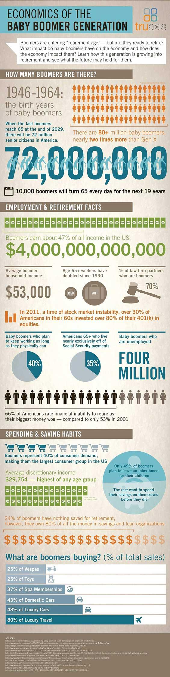 Infographic: The Economics of Baby Boomers