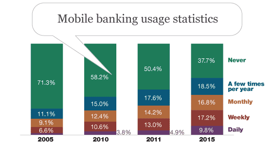 customers satisfaction on mobile banking Jd power evaluated mobile banking apps using five factors to determine how  satisfied customers are with the apps.