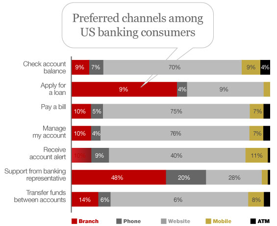 """an analysis of the trends in retail banking For the second consecutive year, the research, analysis and digital banking report entitled, """"2017 retail banking trends and predictions,"""" were sponsored by kony, inc the 93-page report is."""