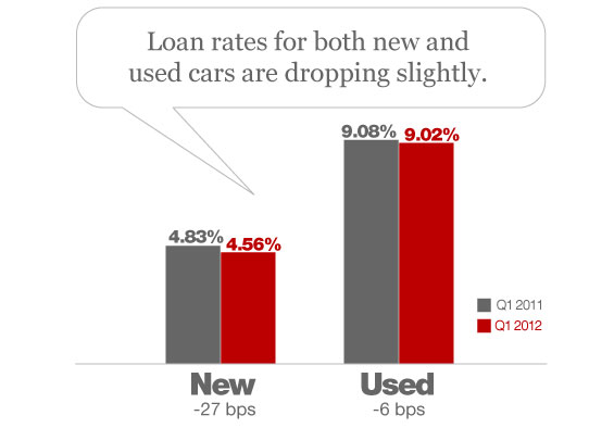 Bank rate used car loan rates 12