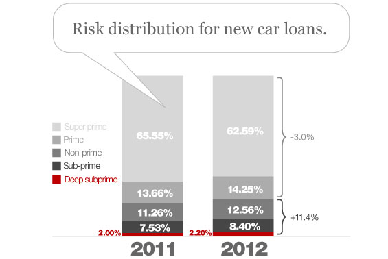 risk distribution for new car loans by credit score SUBPRIME AUTO NATION