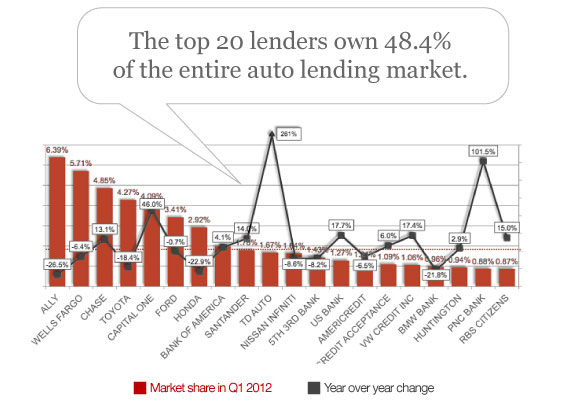 top 20 car lenders market share SUBPRIME AUTO NATION