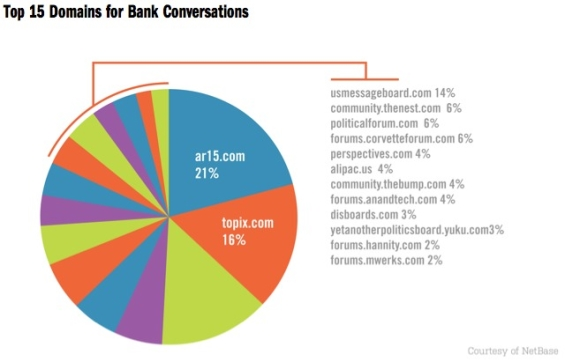 Bulk Of Social Conversations In Banking Aren't On Facebook And Twitter