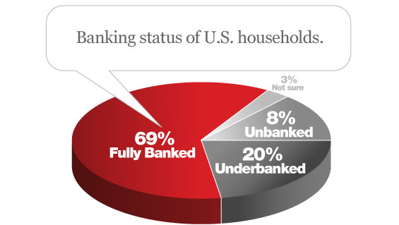 The Comprehensive Guide To The Unbanked and Underbanked