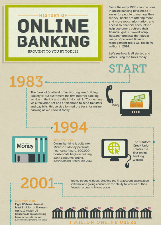 Infographic the history of internet banking 1983 2012 subscribe to the financial brand via email for free sciox Gallery