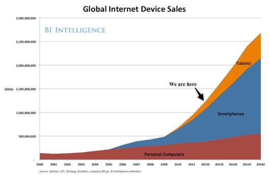 Global Device Sales