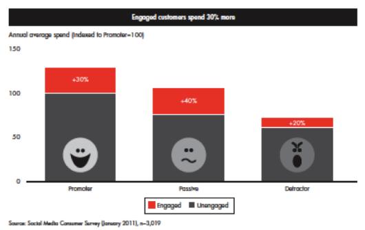 Social Media - Power of Engagement