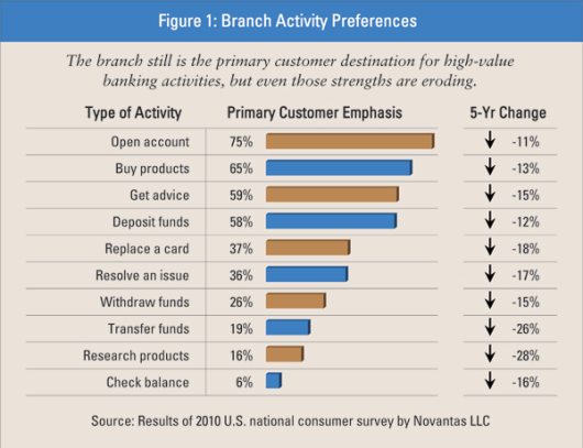 branch_activity_preferences