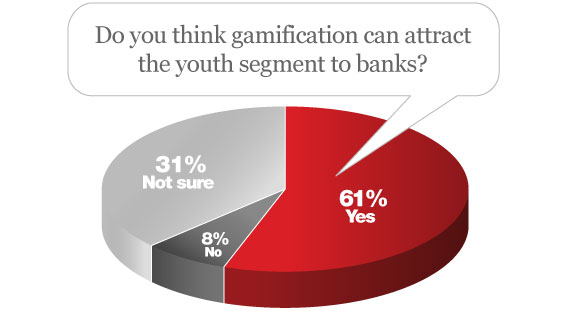 gamification_gen_y_banking