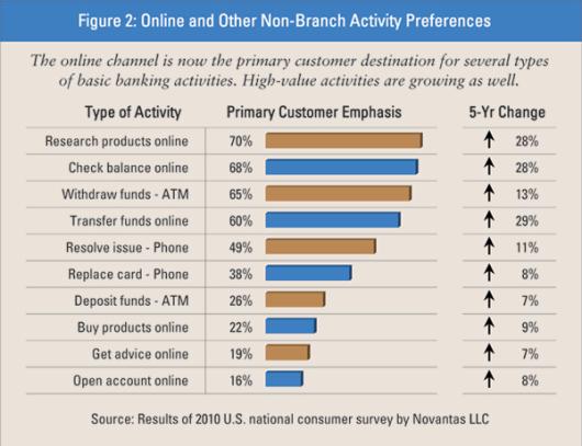 online_activity_preferences