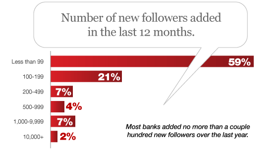 Tweet This: 1 In 5 Banks Are Twitter Quitters