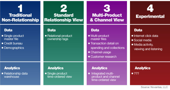 Big Data Big Opportunity In Banking Or Big B S