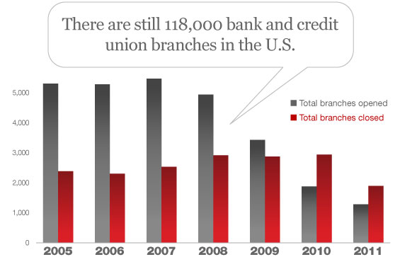 The State of Branches In The Age of Automated Banking