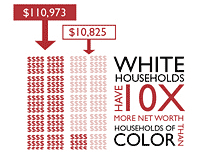 net_worth_minorities_whites