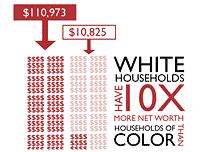 net_worth_minorities_whites