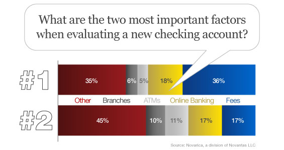 novarica_top_two_checking_account_factors