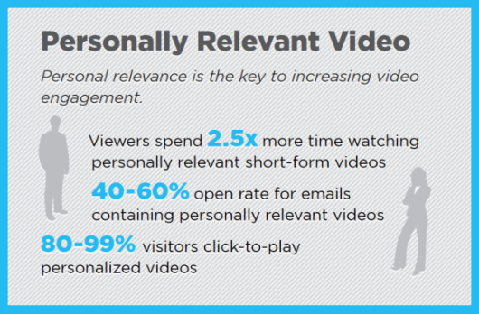 Personal Relevant Video Stats