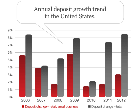 annual_bank_deposit_trends