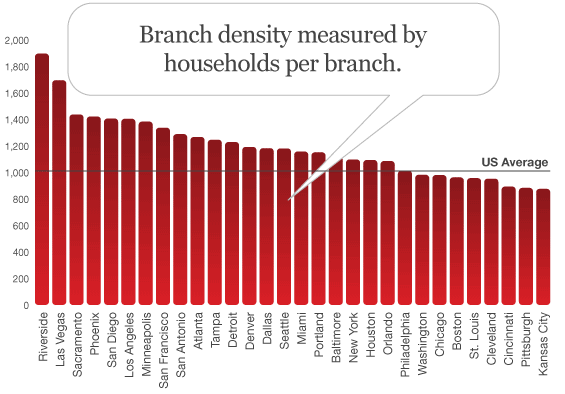 bank_branch_density_households