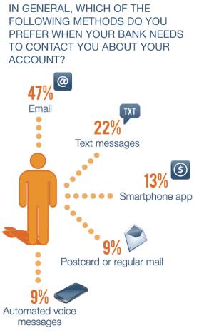 bank_communication_preferences