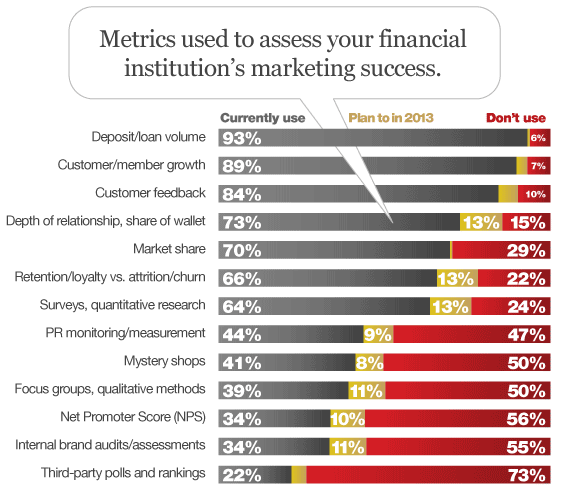 bank_credit_union_marketing_metrics_roi