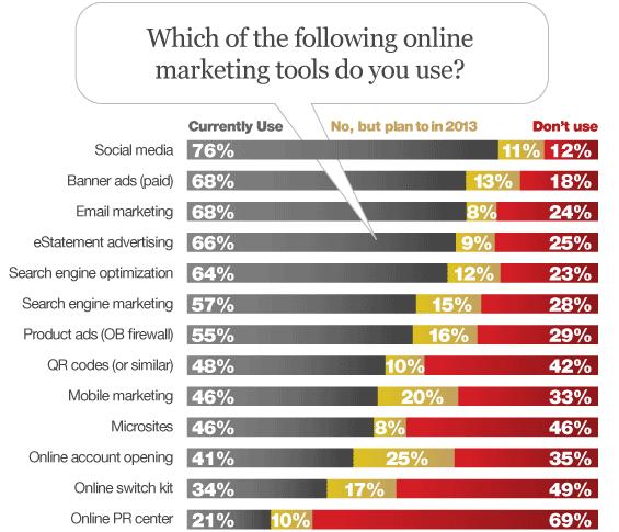bank_credit_union_online_social_media_channels