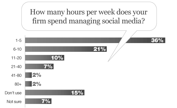 bank_credit_union_social_media_management
