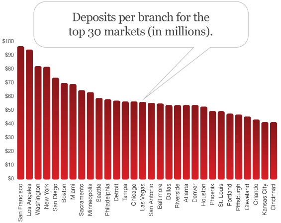 bank_deposits_per_branch
