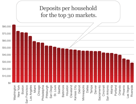 bank_deposits_per_household