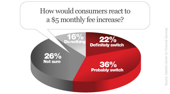 deloitte_5_dollar_fee_consumer_checking_account