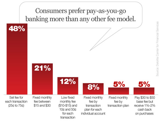 deloitte_consumer_checking_account_fee_models