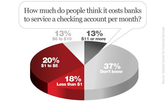 deloitte_consumer_costs_checking_accounts