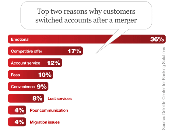 deloitte_top_reasons_customers_switch_bank_mergers