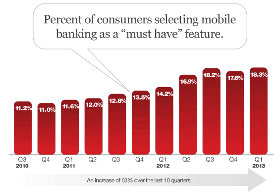 demand_for_mobile_banking