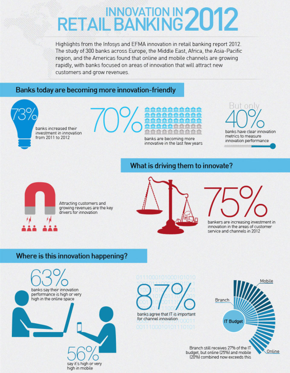 finacle_innovation_infographic_top