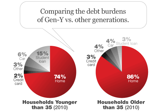 generation_y_debt_distribution