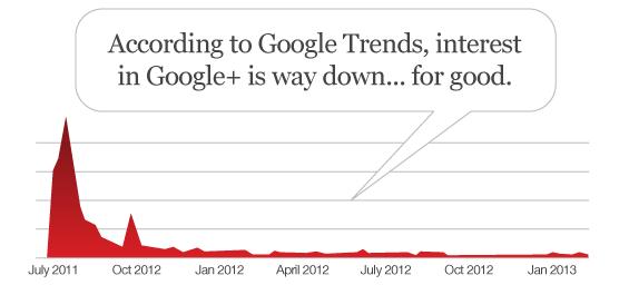 google_plus_trends