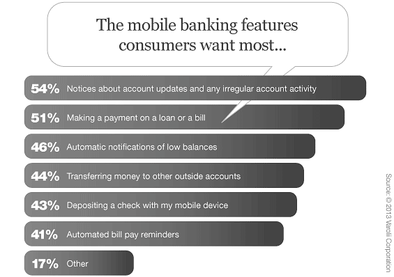Consumers Expect More From Mobile Banking Apps Than They Get