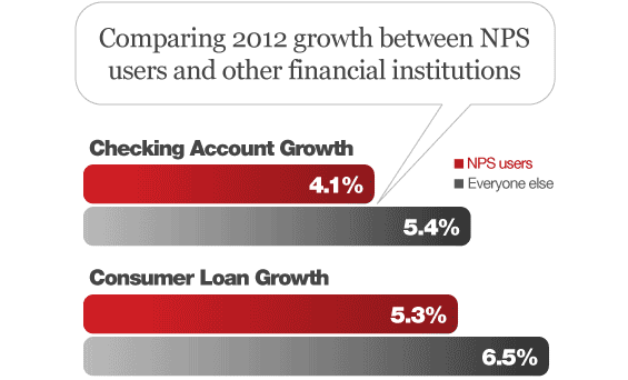 net_promoter_score_loan_checking_growth_2012